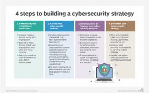 Why should every enterprise account cyber attacks in their planning stage