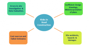 Road Infrastructure: Risks and Management