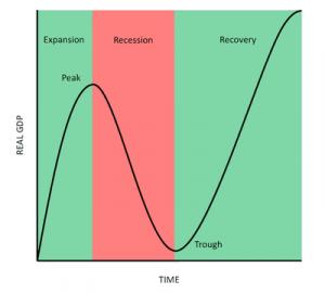 The risk that the company's success is sensitive to external economic factors